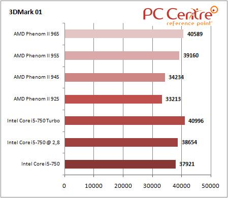 Core i5 3DMark 01
