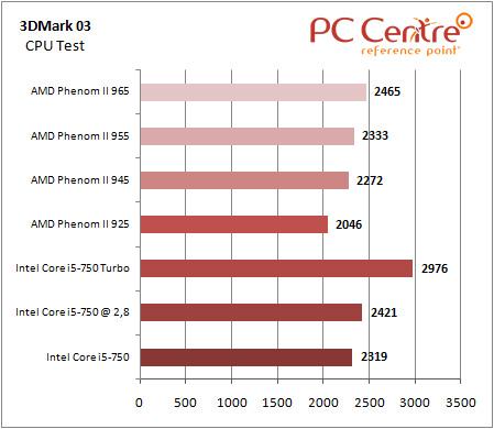 Core i5 3DMark 03