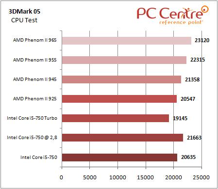 Core i5 3DMark 05