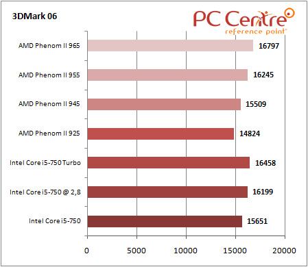 Core i5 3DMark 06