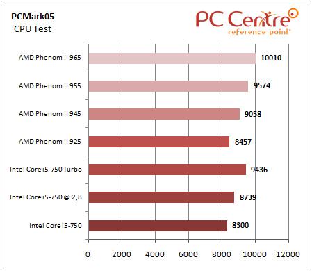 Core i5 PCMark05