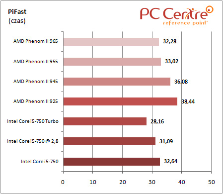 Core i5 PiFast