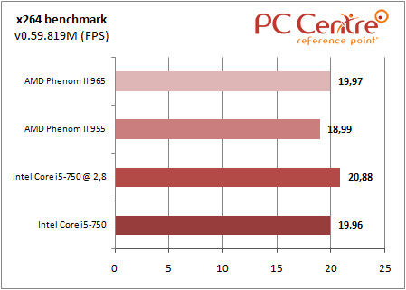 Core i5 x264 benchmark