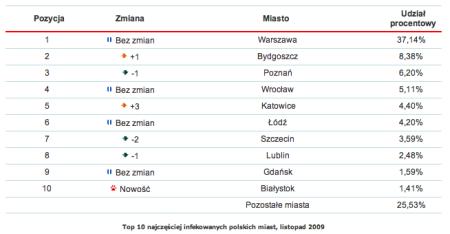 Kaspersky: ranking wirusów listopada 2009 - Polska
