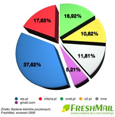 WP.pl jest najpopularniejszym serwisem pocztowym