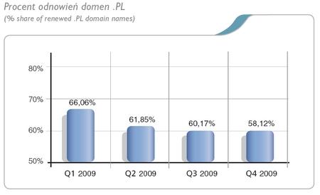 rynek domen w 2009 wg NASK